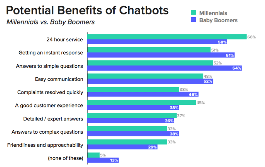 beneficios chatbots